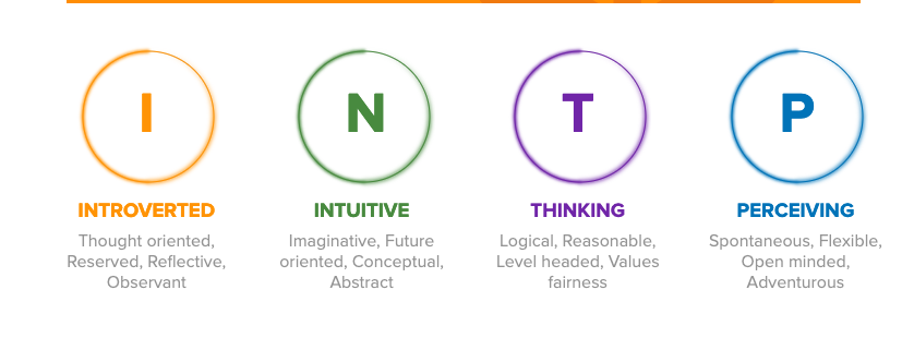 Graphic of INTP
