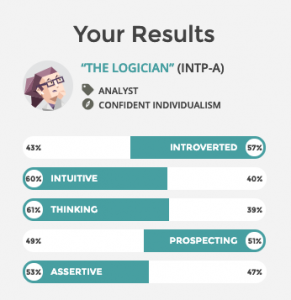 graph that illsutrates INTP-A personality type