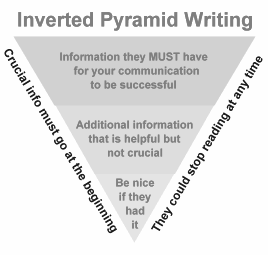 Inverted Pyramid graphic by Steve Klein, George Mason University