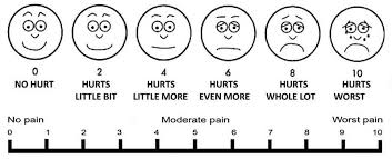 Pain scale graphic used in medical offices