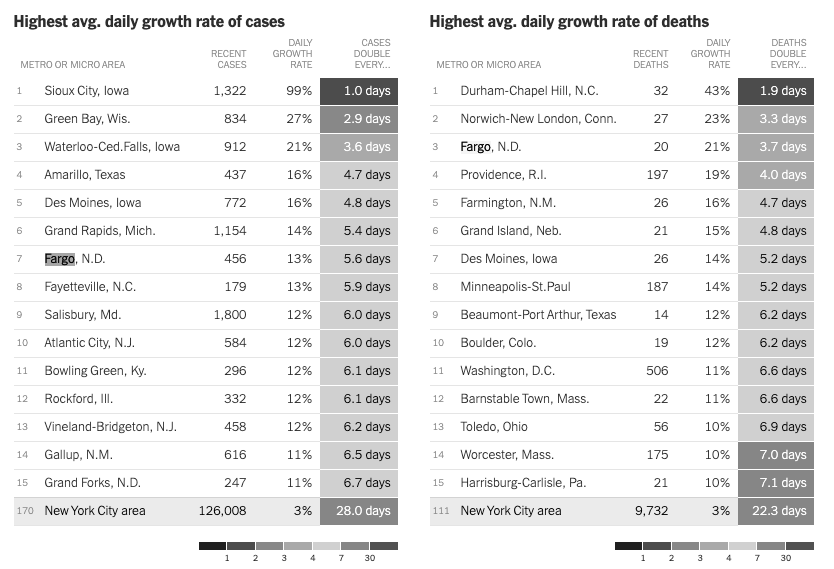 COVID-19 cases chart from The New York Times