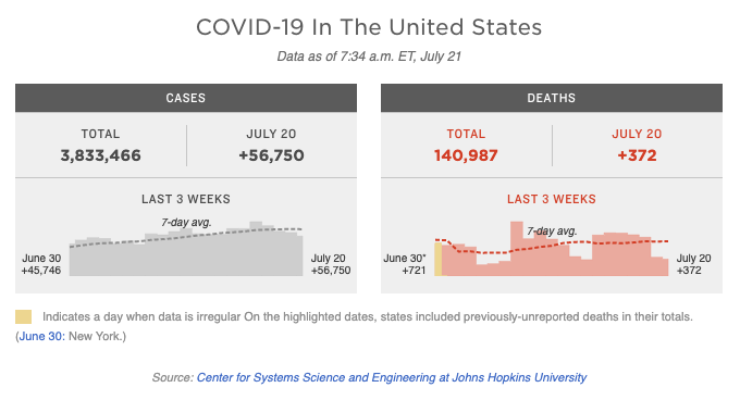 Graphic of coronavirus statistics from National Public Radio